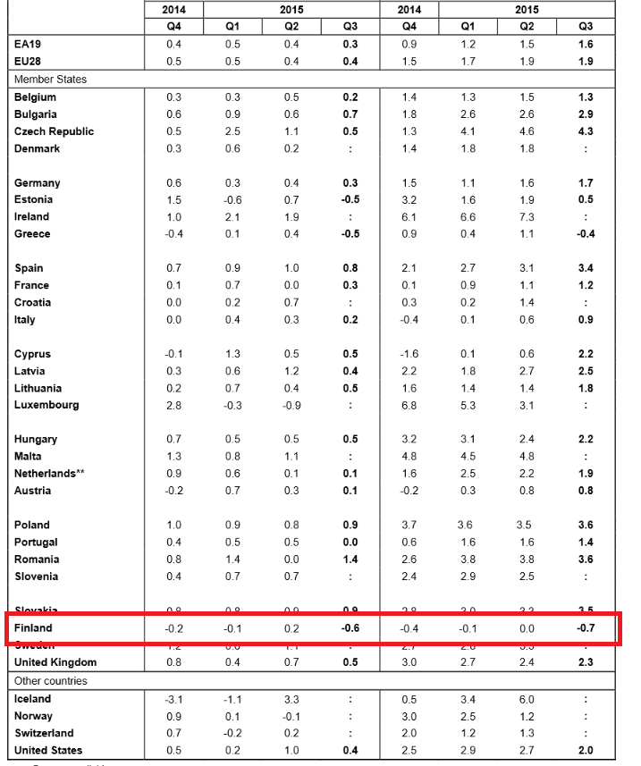 Finnland BIP