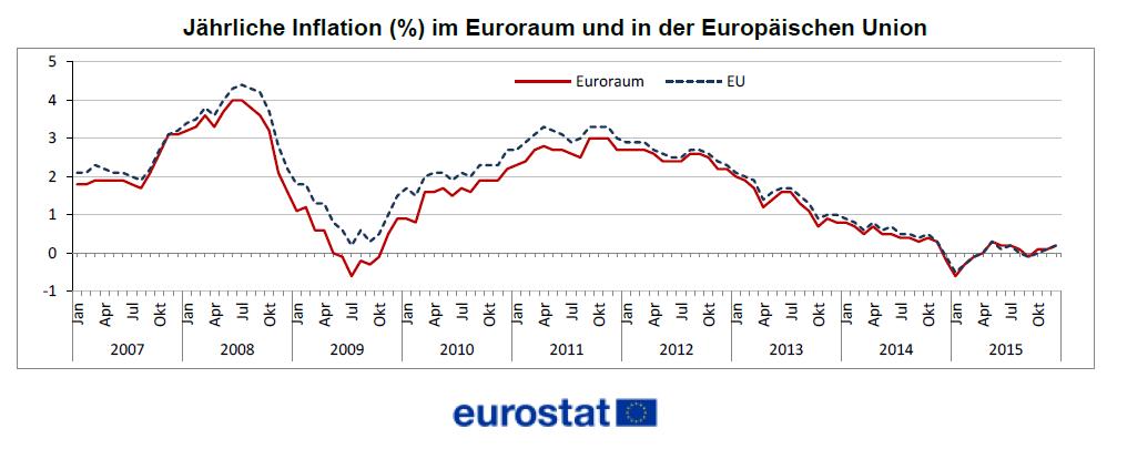 inflation in deutschland europa im mega schneckentempo richtung qe ziel. Black Bedroom Furniture Sets. Home Design Ideas