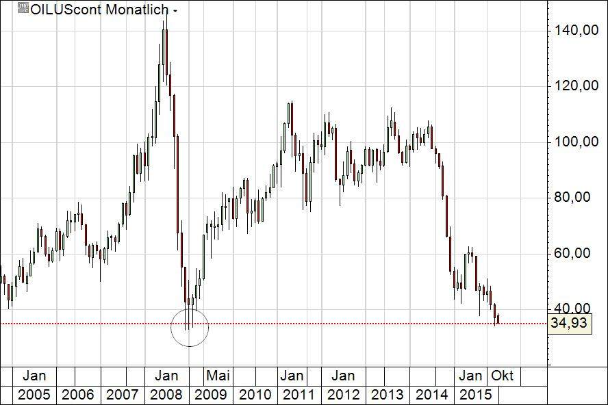 Finanzkrise 2008 Dax