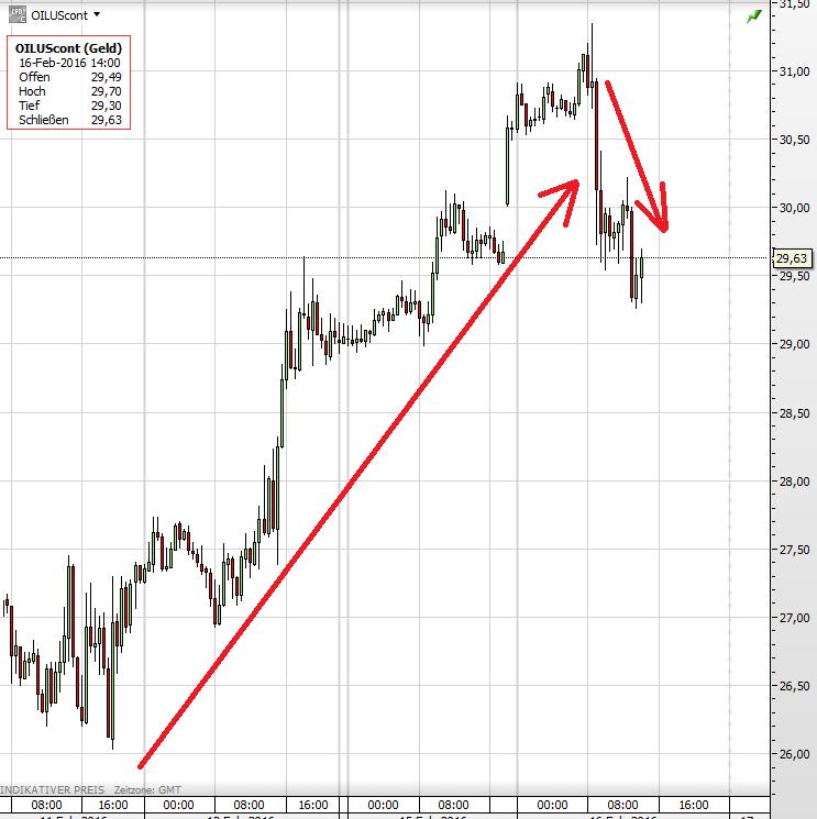 Öl-Fördermenge Ölpreis WTI