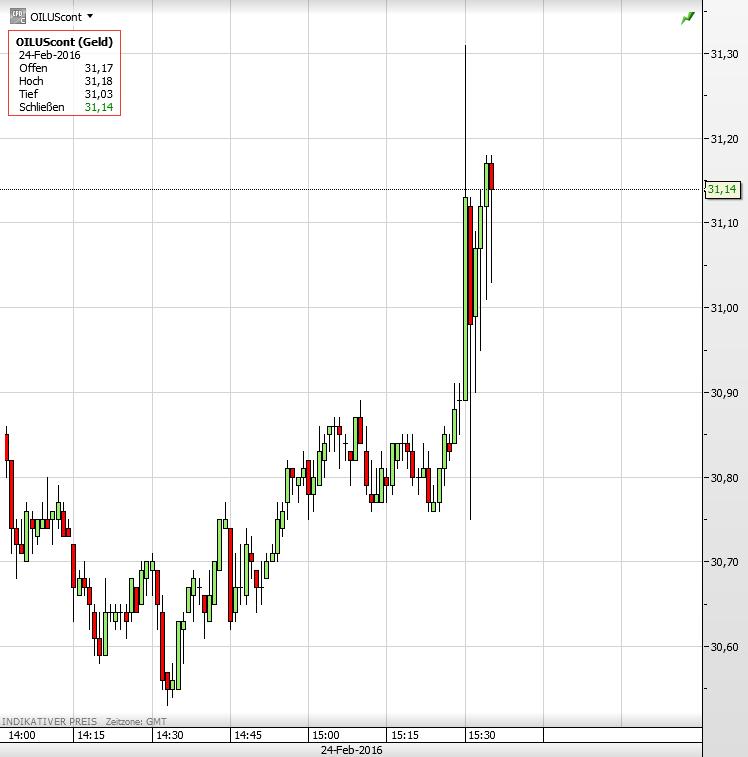 Ölpreis 1