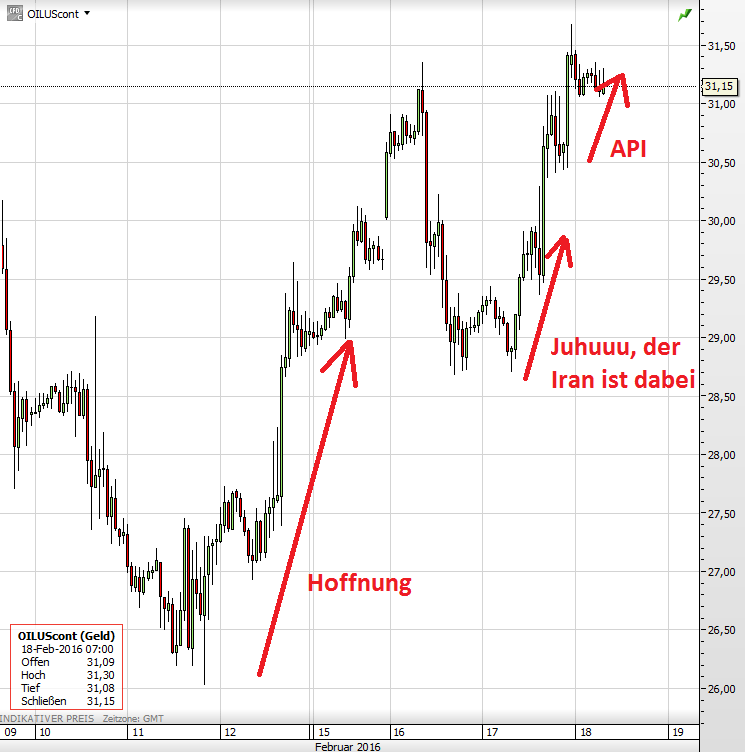 Ölpreis 18