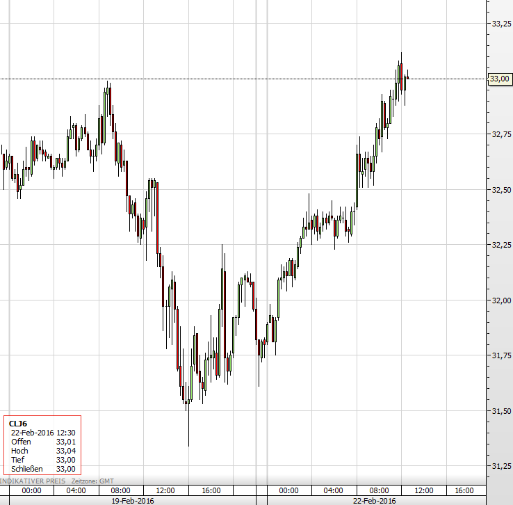 Ölpreis April IEA