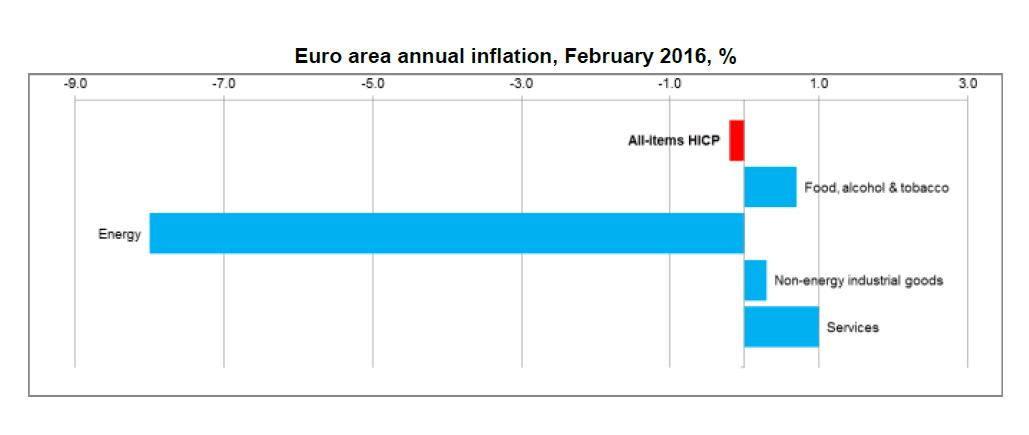 Deflation 1