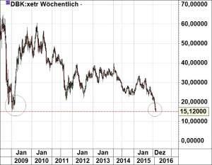 Deutsche Bank030216
