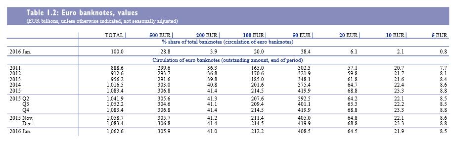 EZB Bargeld 500 Euro-Schein 2