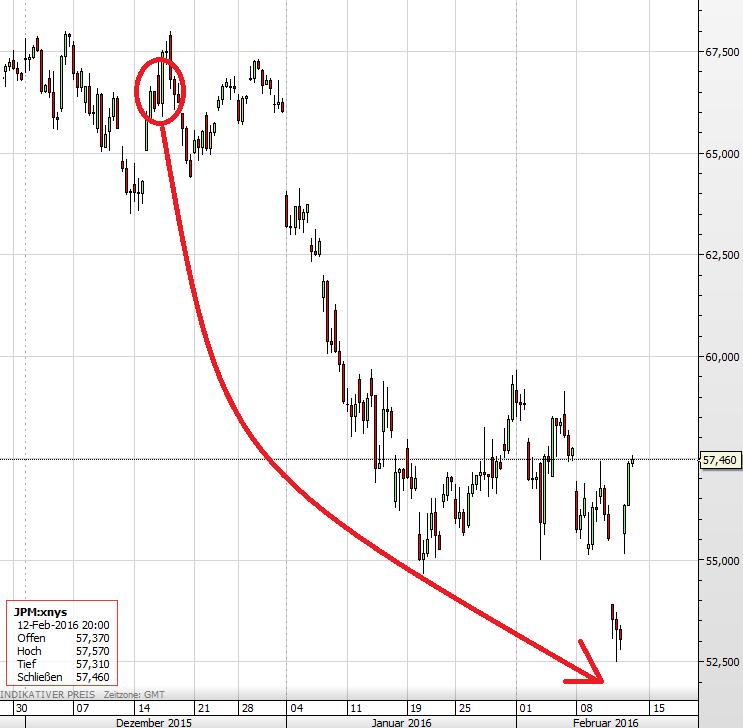 JP Morgan US-Bankaktien