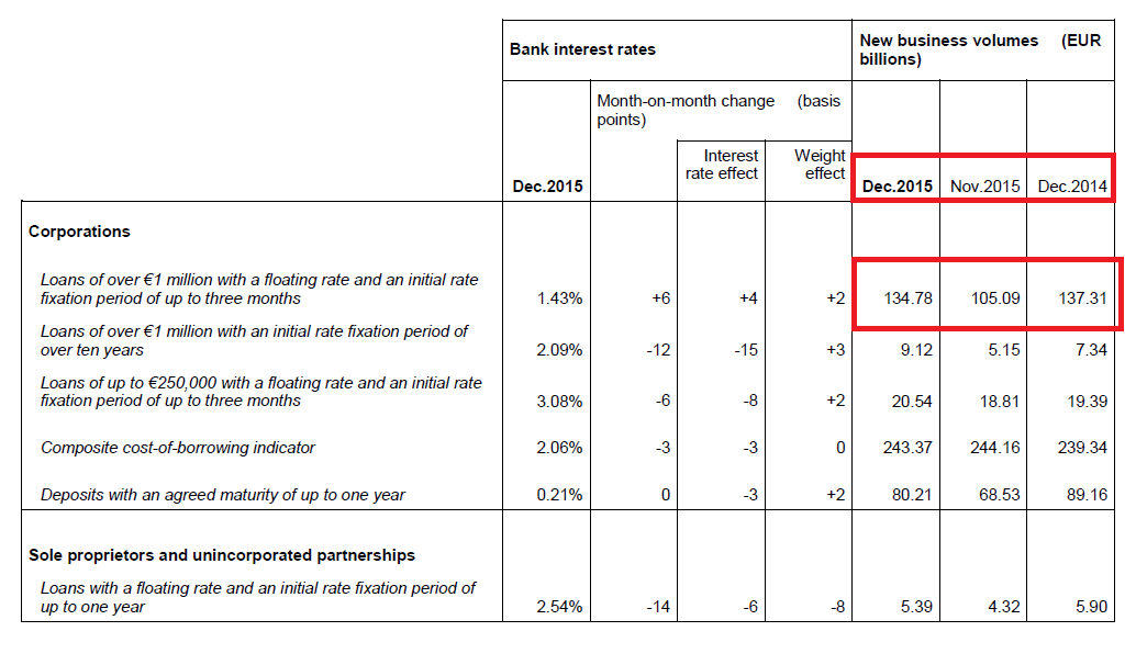 Kreditvergabe neu Eurozone