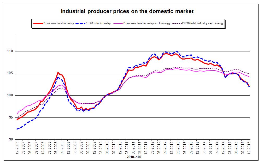 Produzentenpreise EU 2