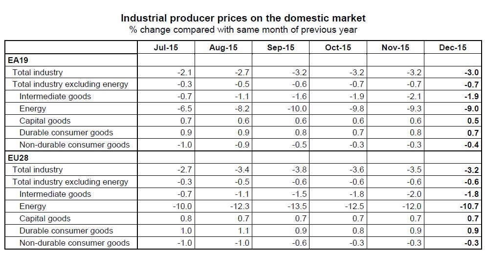 Produzentenpreise EU
