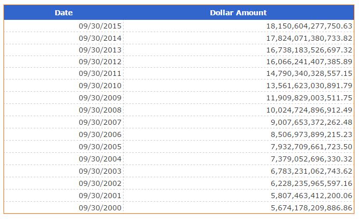 US-Staatsschulden 2