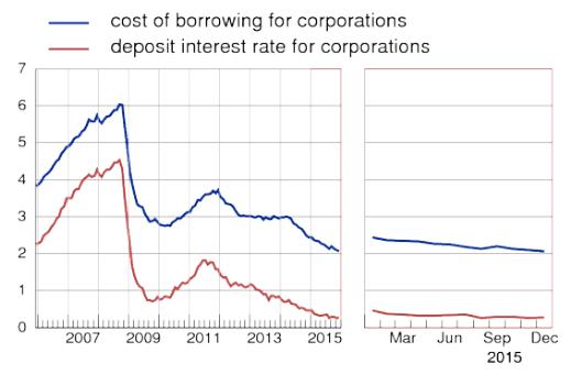 Zinssätze Unternehmen
