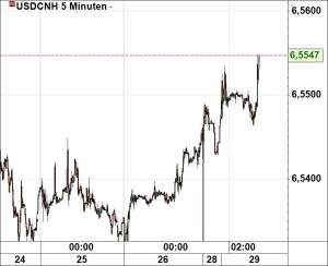 usdcnh290216
