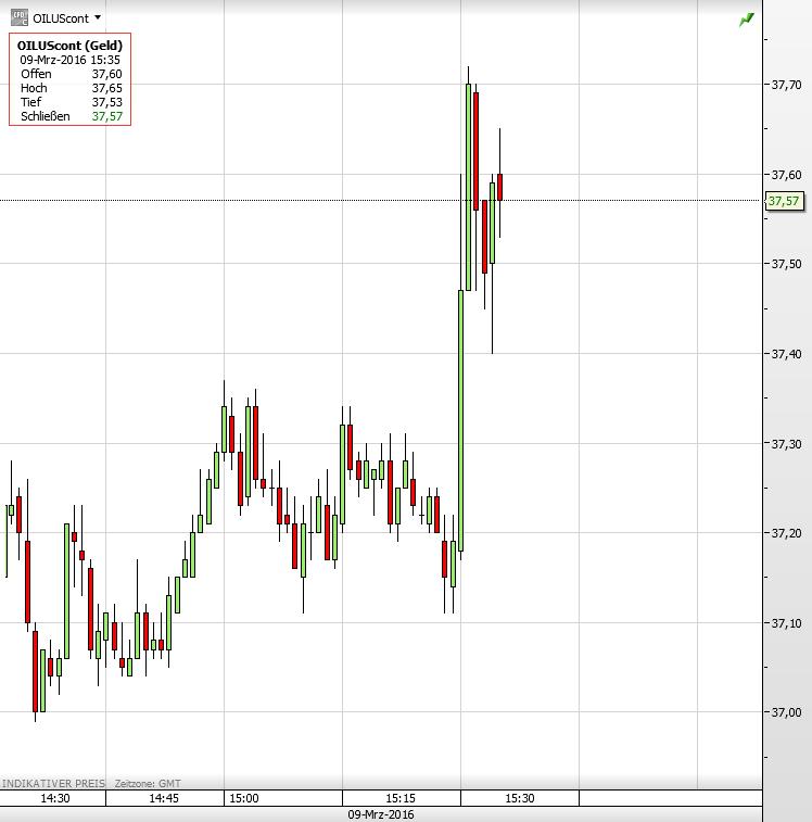 Öl-Lagerbestände Ölpreis
