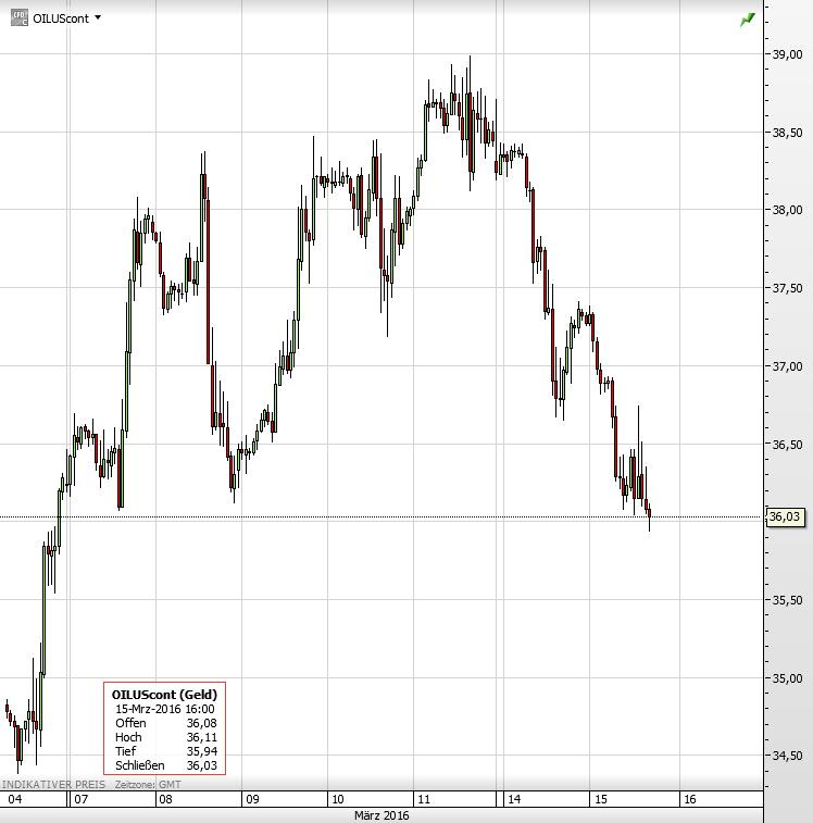 Ölpreis Fracking
