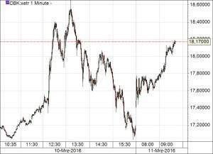 Deutsche Bank 110316