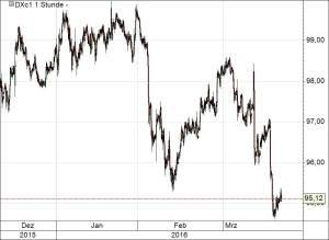 Dollar-Index210316