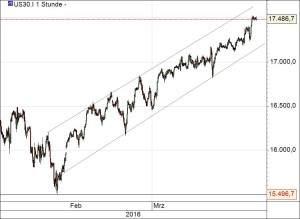 Dow180316