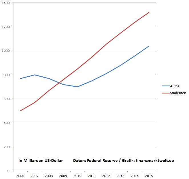 Fed Auto Studentenkredite