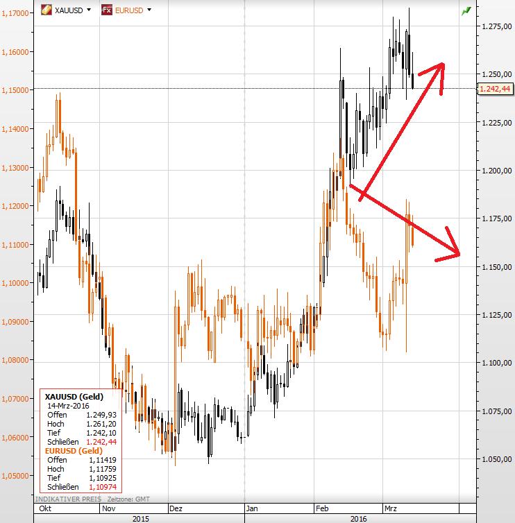 Goldpreis EURUSD