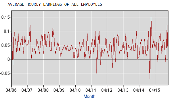 Löhne Monat