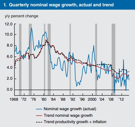 Lohnwachstum USA