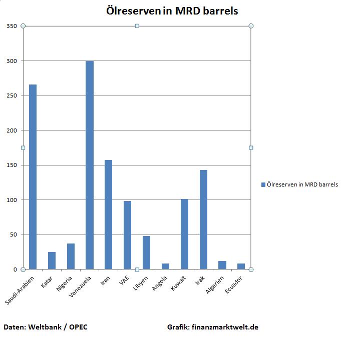 OPEC Ölreserven