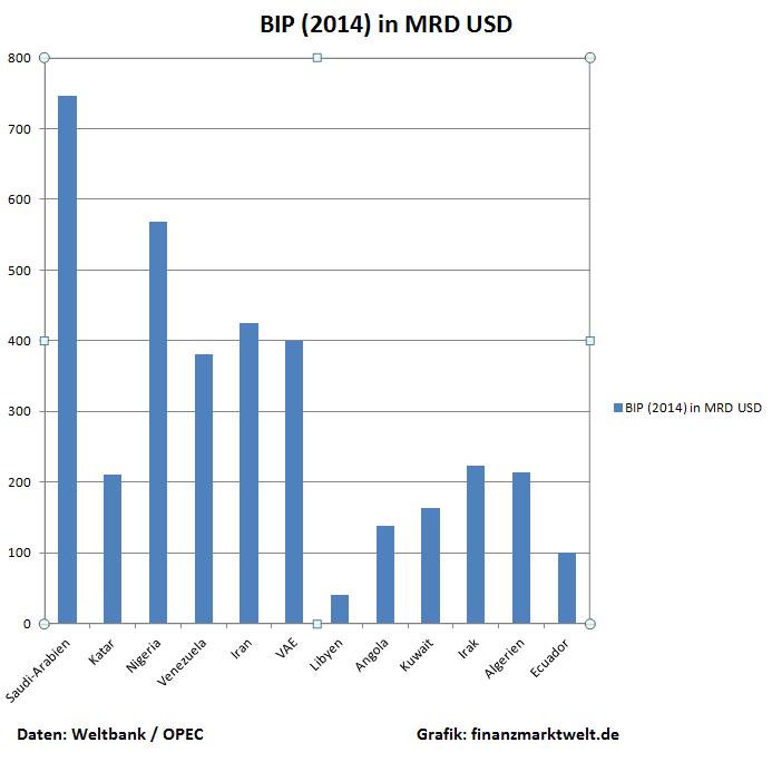 OPEC BIP