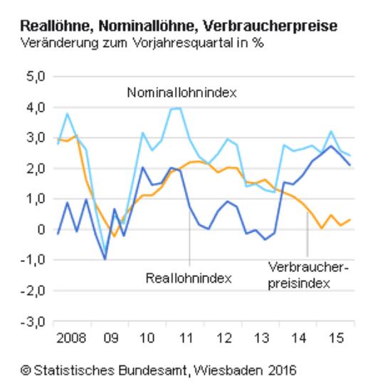 Reallöhne Inflation