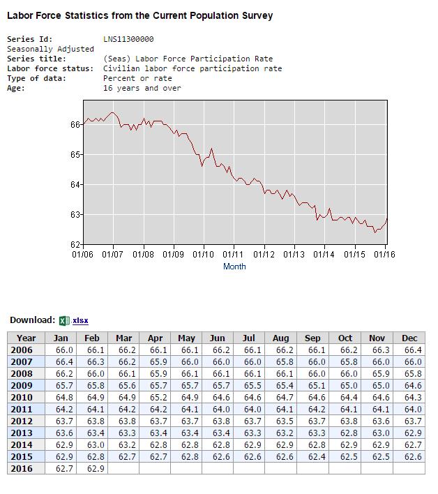 US-Arbeitsmarktdaten Participation Rate
