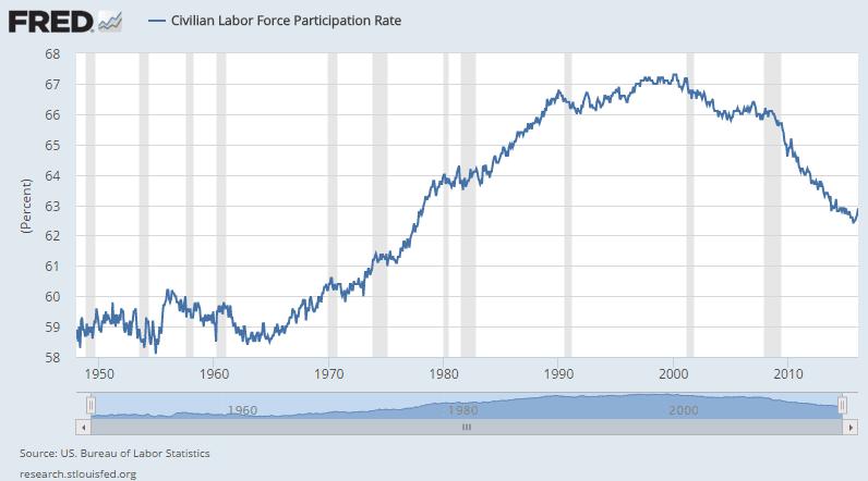 US-Arbeitsmarktdaten Participation Rate Langzeitbetrachtung