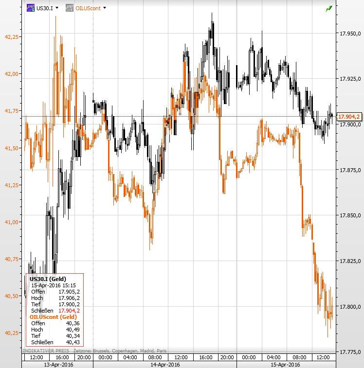 Öl Dow