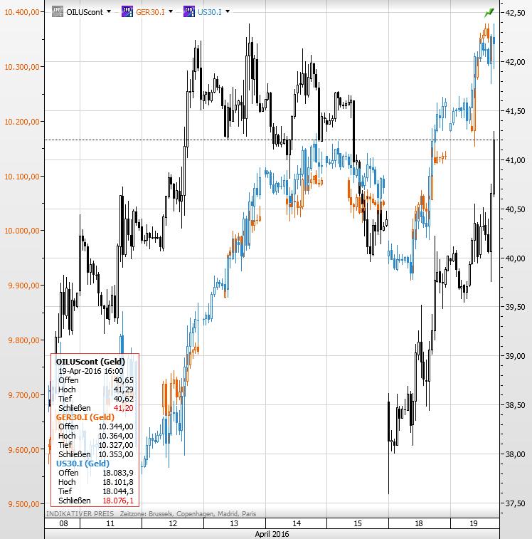 Dax Dow Öl
