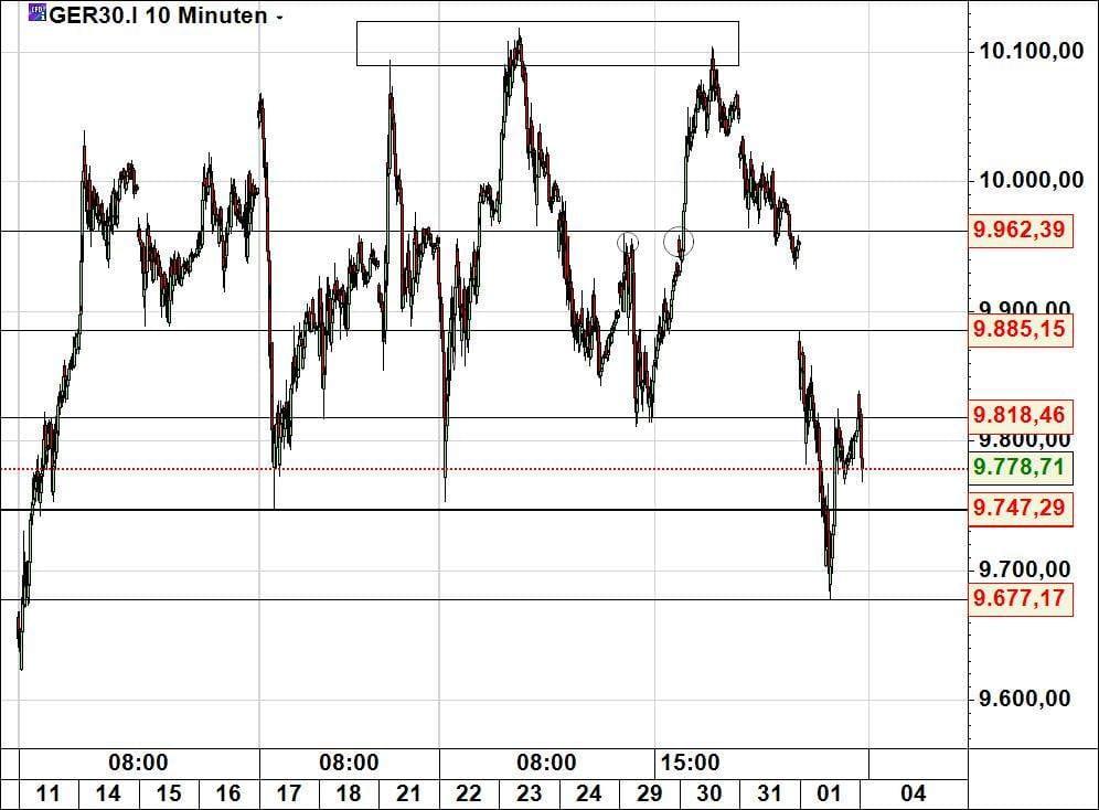 Dax Charaktertest Finanzmarktwelt De