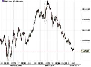Deutsche Bank 060416