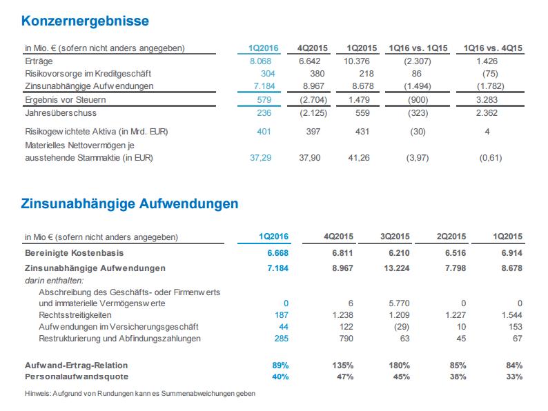 Deutsche Bank 10