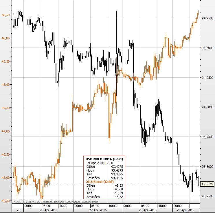 Dollar-Index Öl