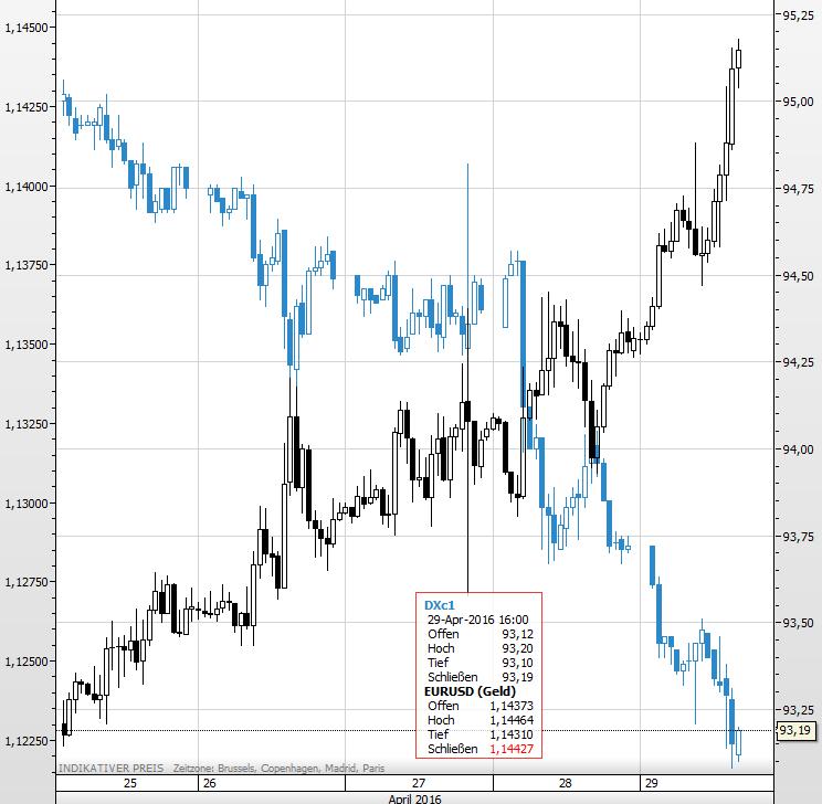 Dollar Index EURUSD