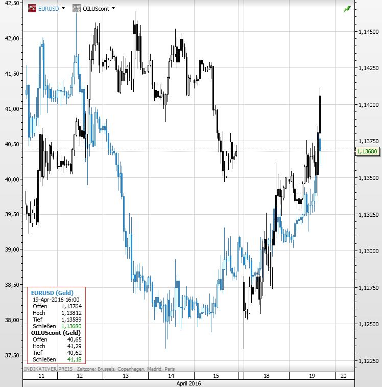 Euro Dollar Öl