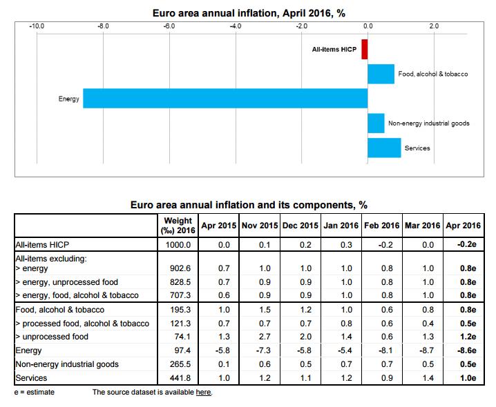 Eurozone Verbraucherpreise