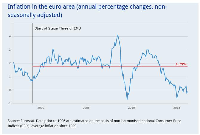 Inflation EZB