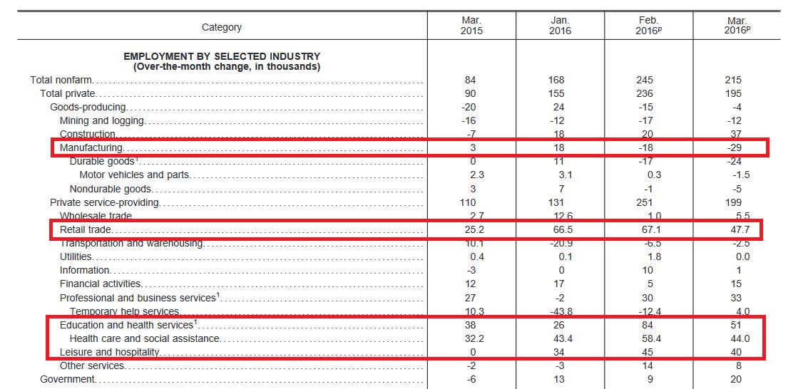 US-Arbeitsmarktdaten 1