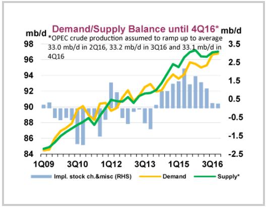Öl Angebot Nachfrage
