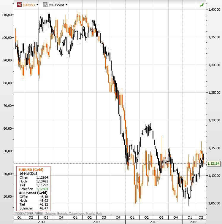 Öl EURUSD 2