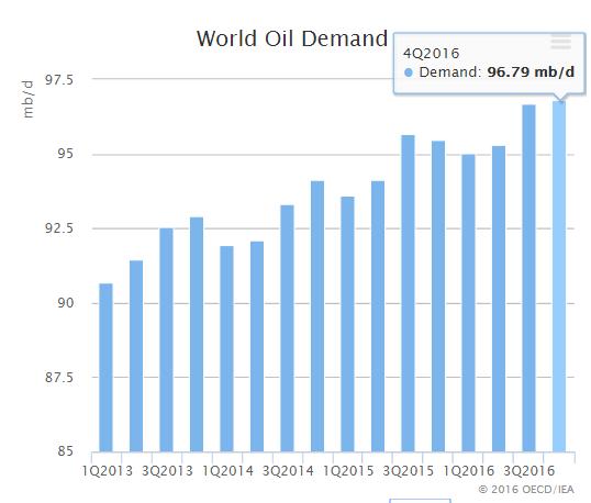 Ölmarktbericht