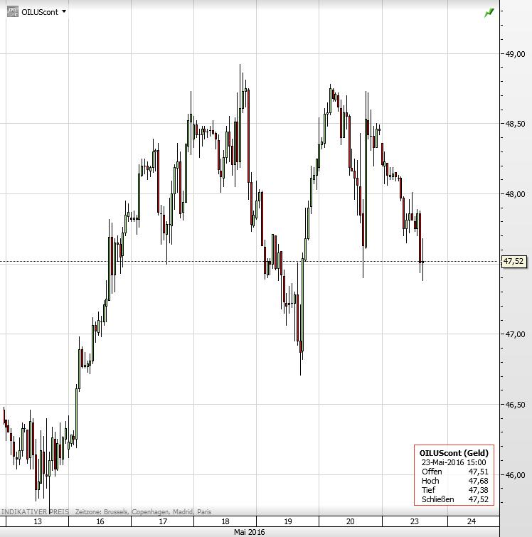 Ölpreis 13