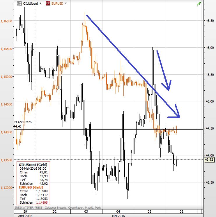 Ölpreis EURUSD