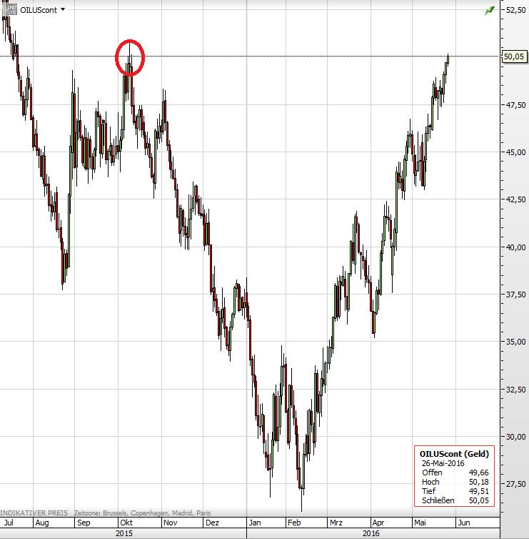 Ölpreis November