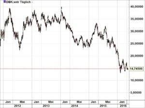 Deutsche Bank 170516