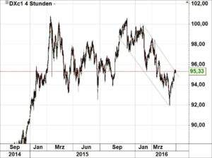 Dollar-Index 240516